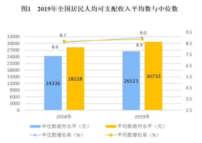 统计局:2019年居民人均可支配收入首超3万 人均消费支出超2万
