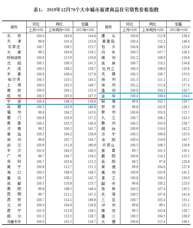 权威数据:杭州二手房价格又开始涨了!