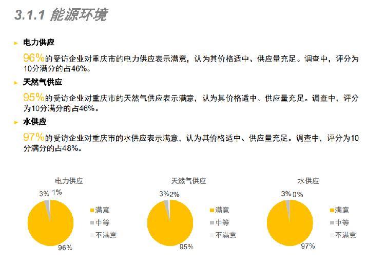2019年重庆市外商投资环境测评报告发布:企业在渝投资发展信心增加