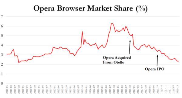 受Chrome/Safari冲击 Opera份额下滑:涉嫌违规放贷