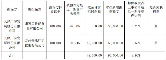 <a href=http://000537.jtxxol.com class=red>广宇发展</a>:预计2020年对所属公司提供9.5亿元融资担保额度-中国网地产