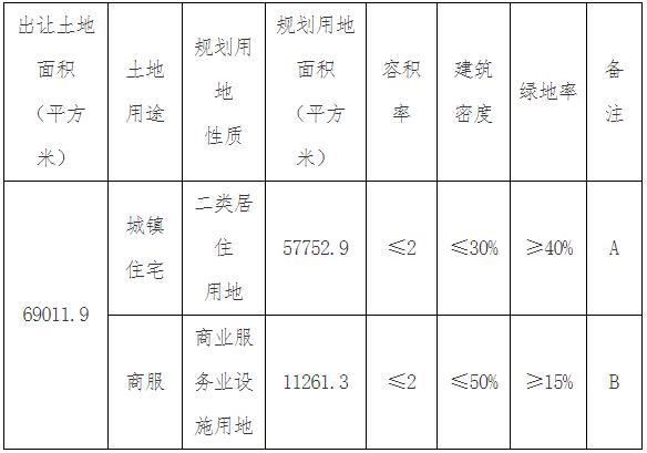 天津市30.3亿元出让3宗地块