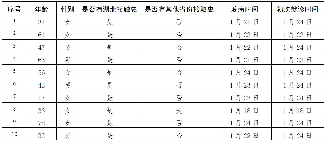北京新增10例新型肺炎确诊病例 全市累计确诊51例