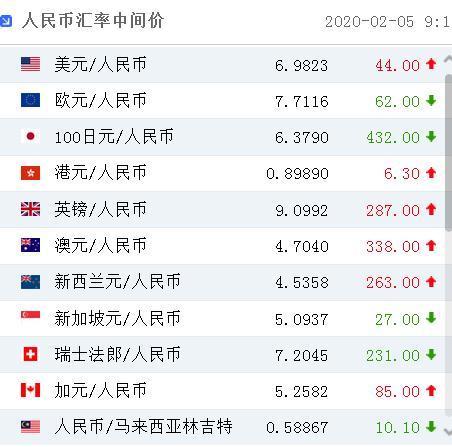 来源:外汇交易中心网站