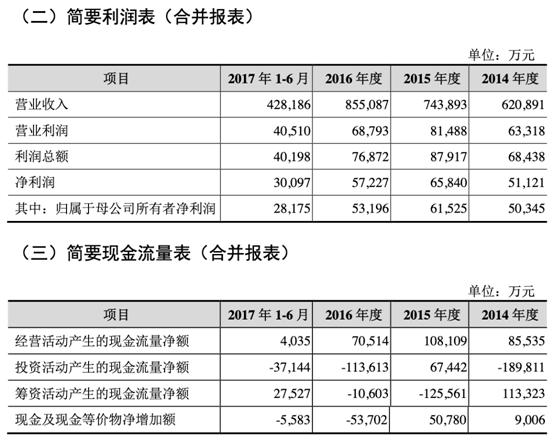 """拉夏贝尔上市三年惨亏两年中信证券保荐""""超级熊股"""""""