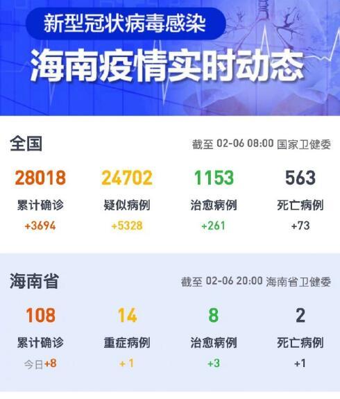 截至6日20时海南省累计确诊108例三亚市新增死亡病例1例