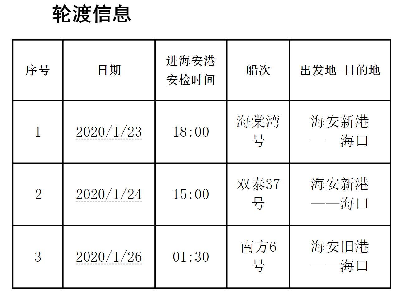 急寻海南同行旅客 3个轮渡发现确诊患者:时间为1月23日至26日