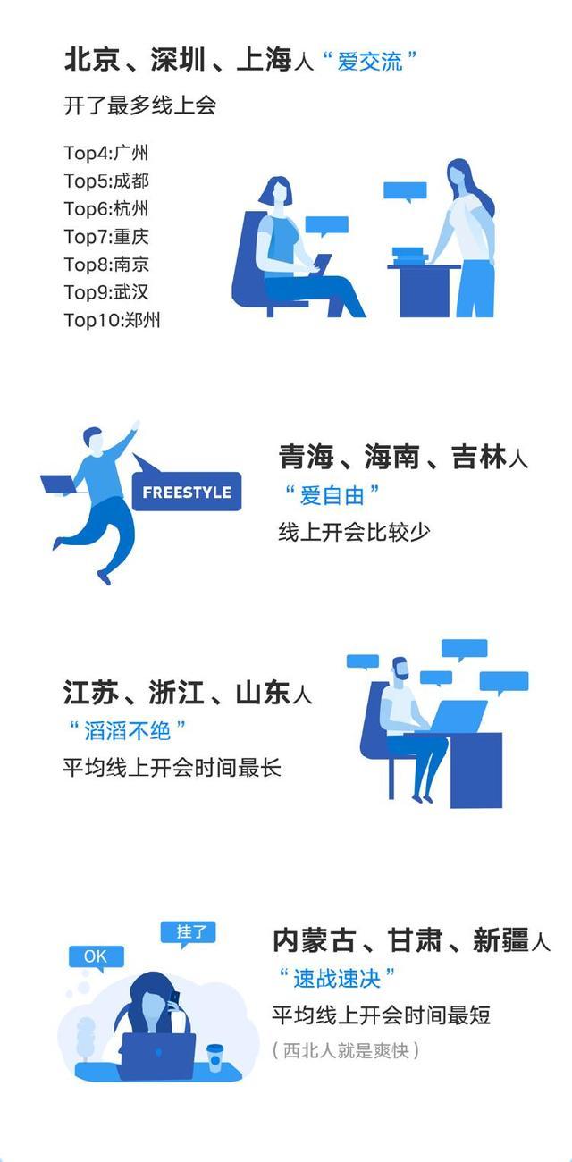 企业微信报告:广东、江苏、福建在线办公最活跃 教育、政府部门、金融、IT服务钟爱远程办公