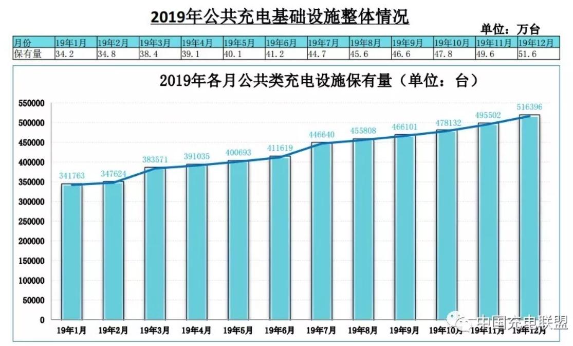 2019年中国电动汽车充电桩市场分析:累计公共充电桩51.6万台(附图表)