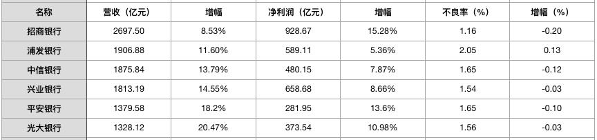 21家上市银行日均赚10亿 近九成不良率出现下降