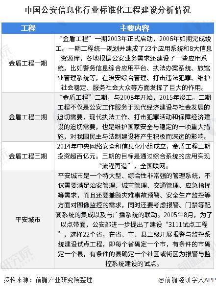 中国公安信息化行业标准化工程建设分析情况