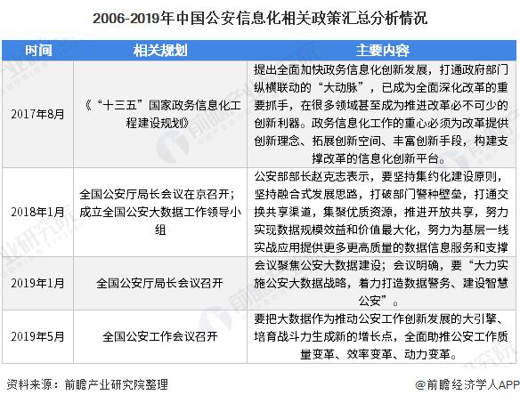 2006-2019年中国公安信息化相关政策汇总分析情况