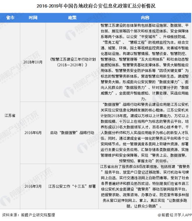 2016-2019年中国各地政府公安信息化政策汇总分析情况