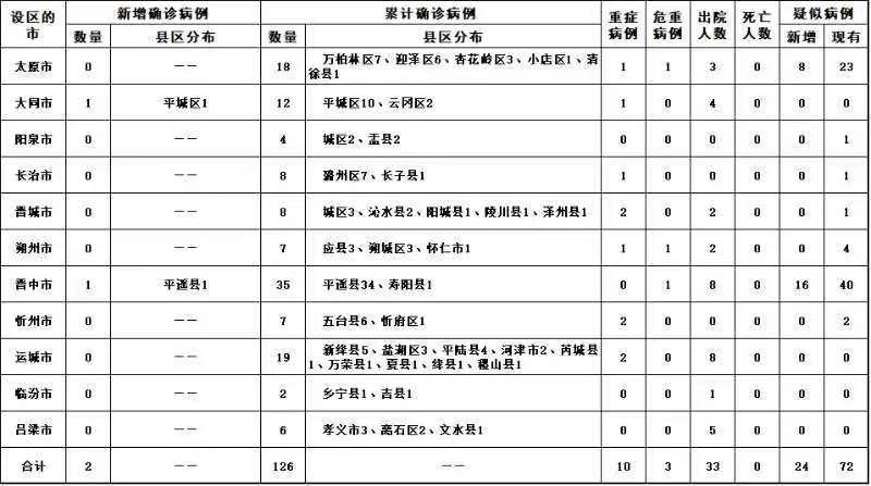 山西新增2例新冠肺炎确诊病例_累计确诊126例