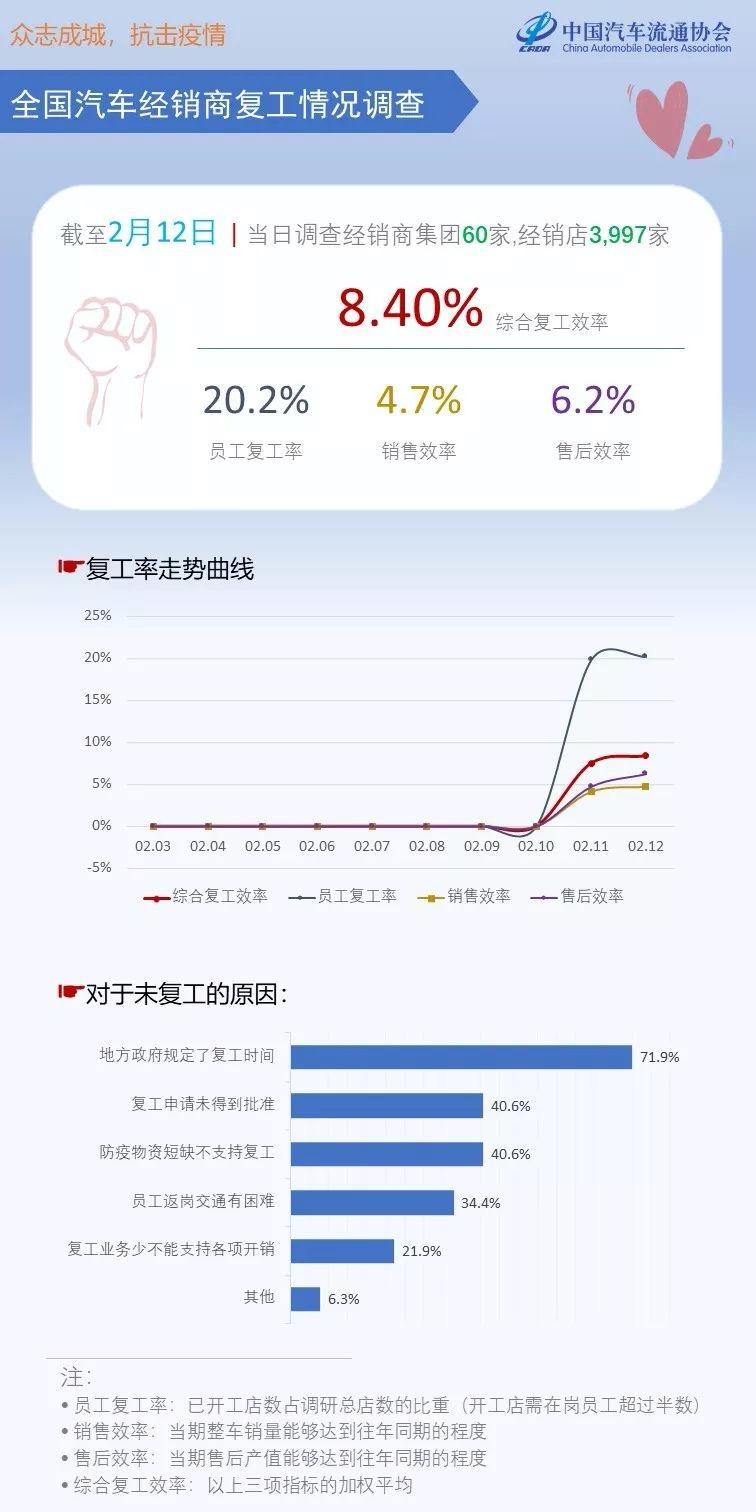 中国汽车经销商协会:目前汽车经销商的综合工作效率回报率只有8.4%
