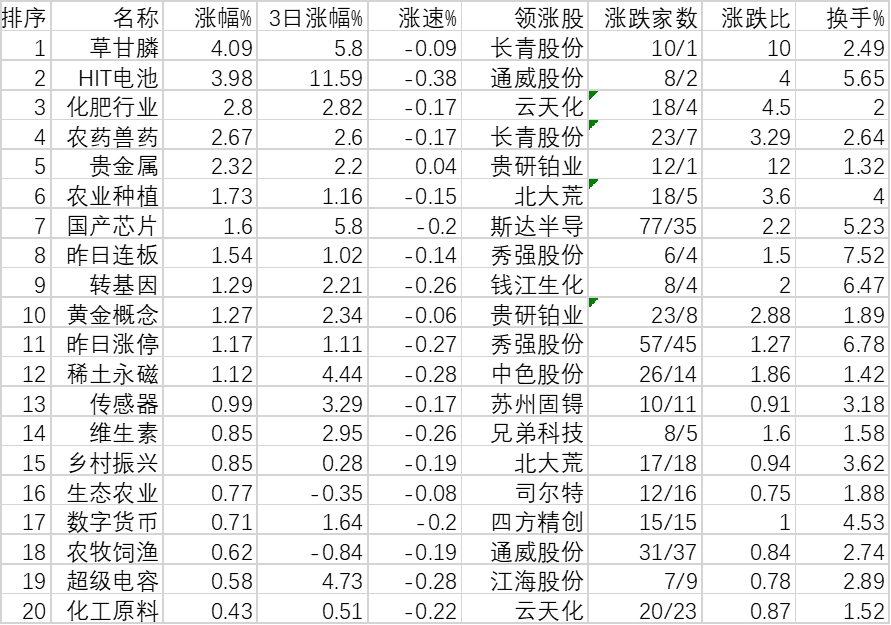 沪指早盘跌0.53% 房地产等13类板块获大单逆市抢筹