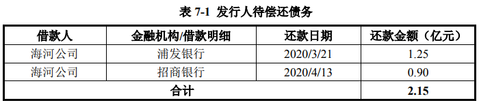 天津城投集团:拟发行30亿元公司债券
