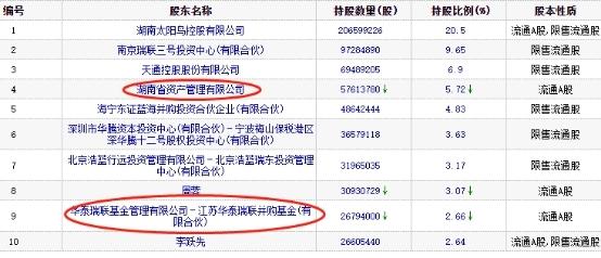 亚光股份今年来股价翻倍正值大股东拟减持 收问询函