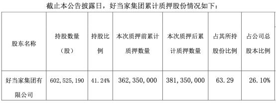 好当家控股股东补充质押1900万股 累计质押3.81亿股