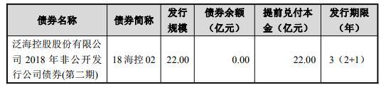 泛海控股:12亿元公司债券将在深交所上市
