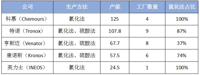 国外钛白粉企业产能Top5