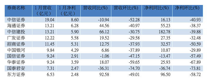 1月券商营收前十位(资料来源:WIND)