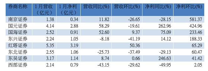 部分中小券商1月业绩表现(资料来源:WIND)