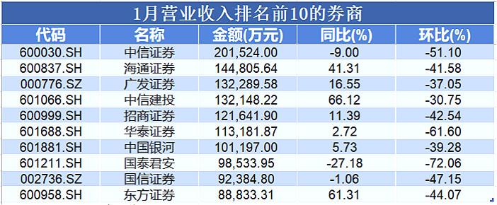 月度收入排名前10_meitu_1.jpg