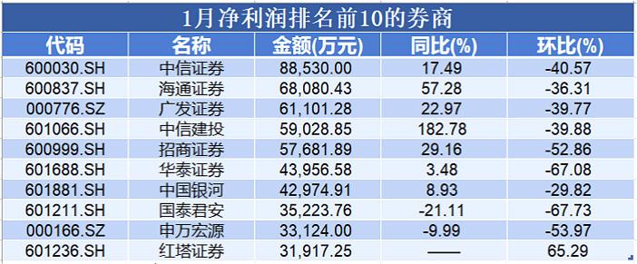 月度净利润排名前10_meitu_5.jpg