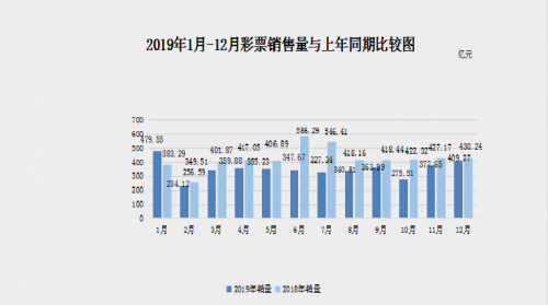 财政部:12月份 全国共销售彩票409.27亿元 比上年同期减少20.97亿元 下降4.9%