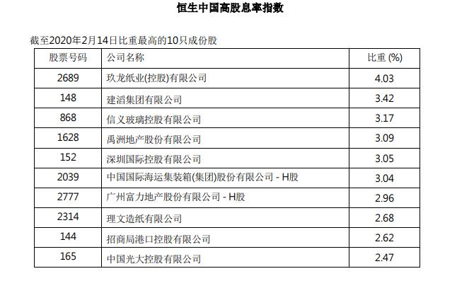 禹洲地产、富力地产被纳入恒生指数高股息率指数成份股-中国网地产
