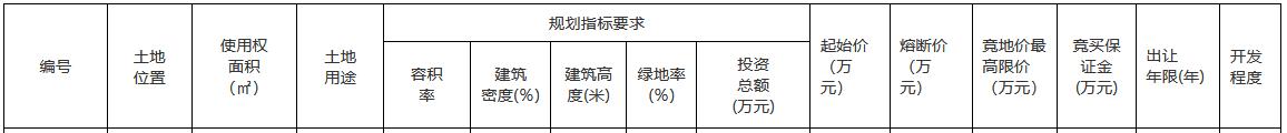 郑州市17.08亿元出让4宗地块