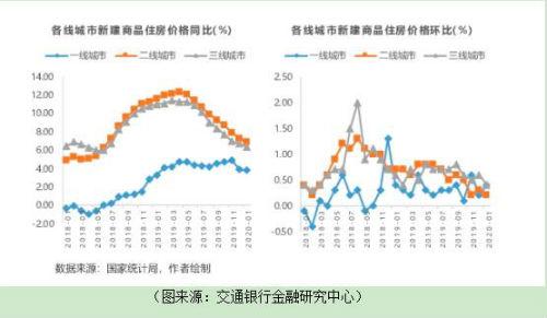 """一线和二线""""居民需求""""房地产市场受疫情影响较小,LPR的钱袋子减少是可以预期的"""