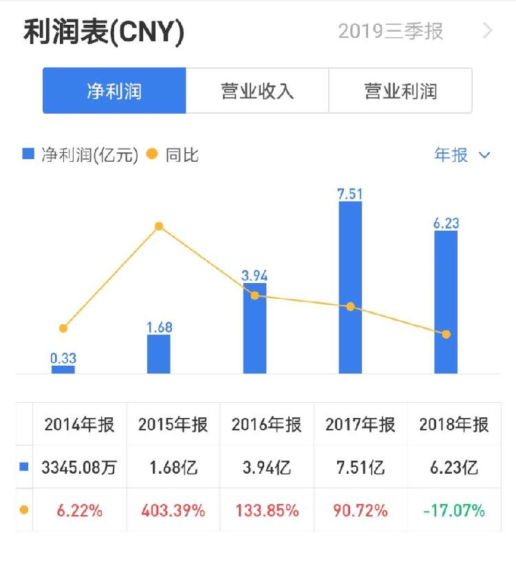 4.6亿元a股离婚背后:CEO创始人兼李佳琪曾是陕西首富