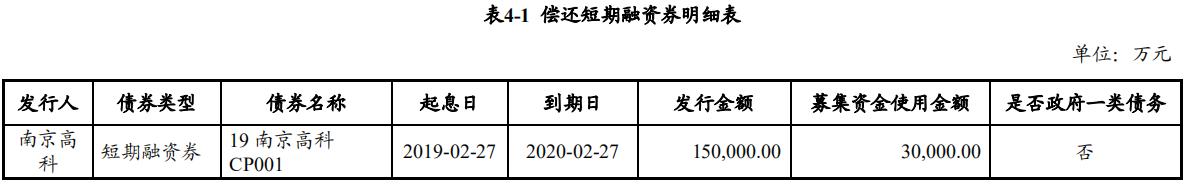 南京高科:成功发行3亿元超短期融资券