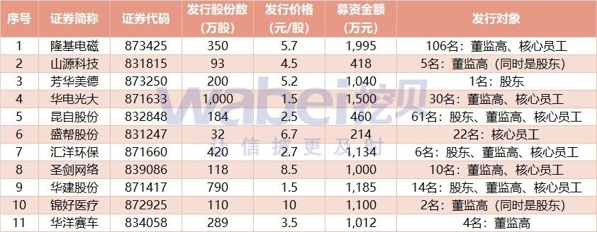 新三板自办发行受追捧:细则出炉3天 11家公司申报-上海睿神资产