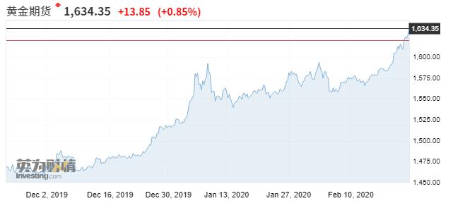 黄金期货近期走势