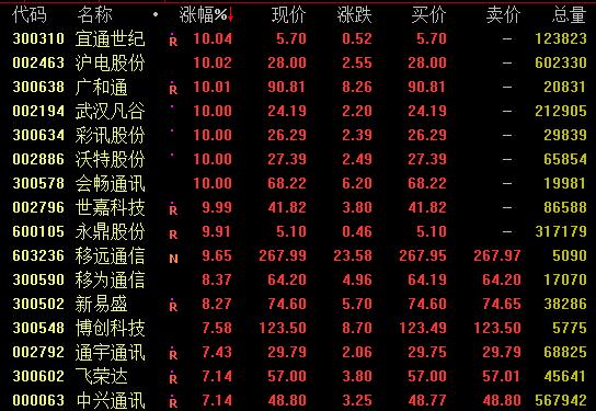 5G概念股推升,上海电气股份等涨停政策指引5G投资有望加速