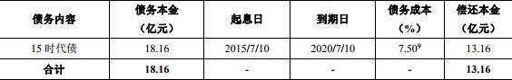 时代中国:成功发行13.16亿元公司债券