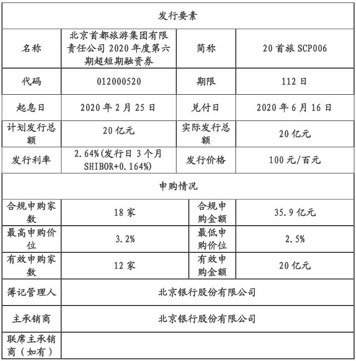 北京首旅集团:成功发行20亿元超短期融资券