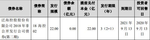 泛海控股:拟发行5亿元公司债券