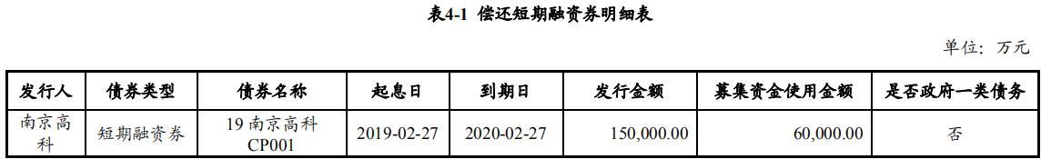南京高科:成功发行6亿元超短期融资券
