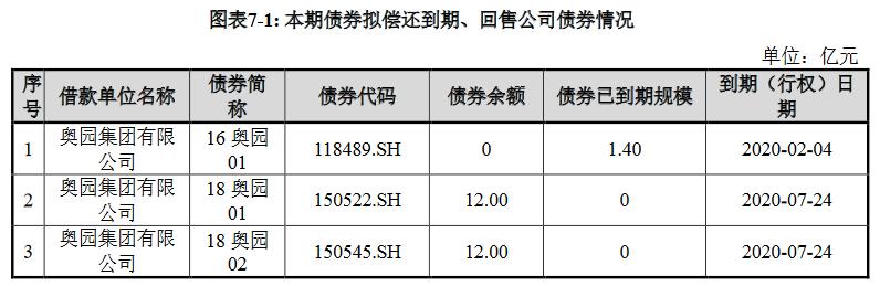 奥园集团:拟发行25.4亿元公司债券