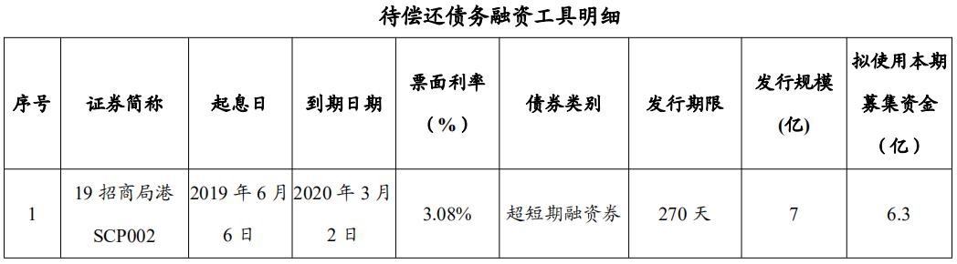 招商局港口:成功发行7亿元超短期融资券