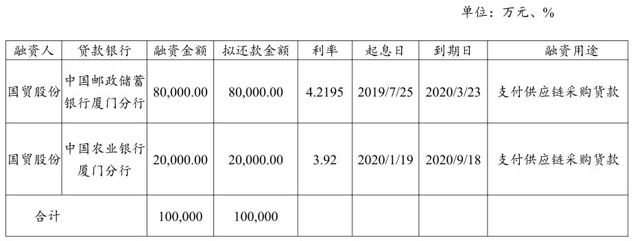 厦门国贸:成功发行20亿元超短期融资券