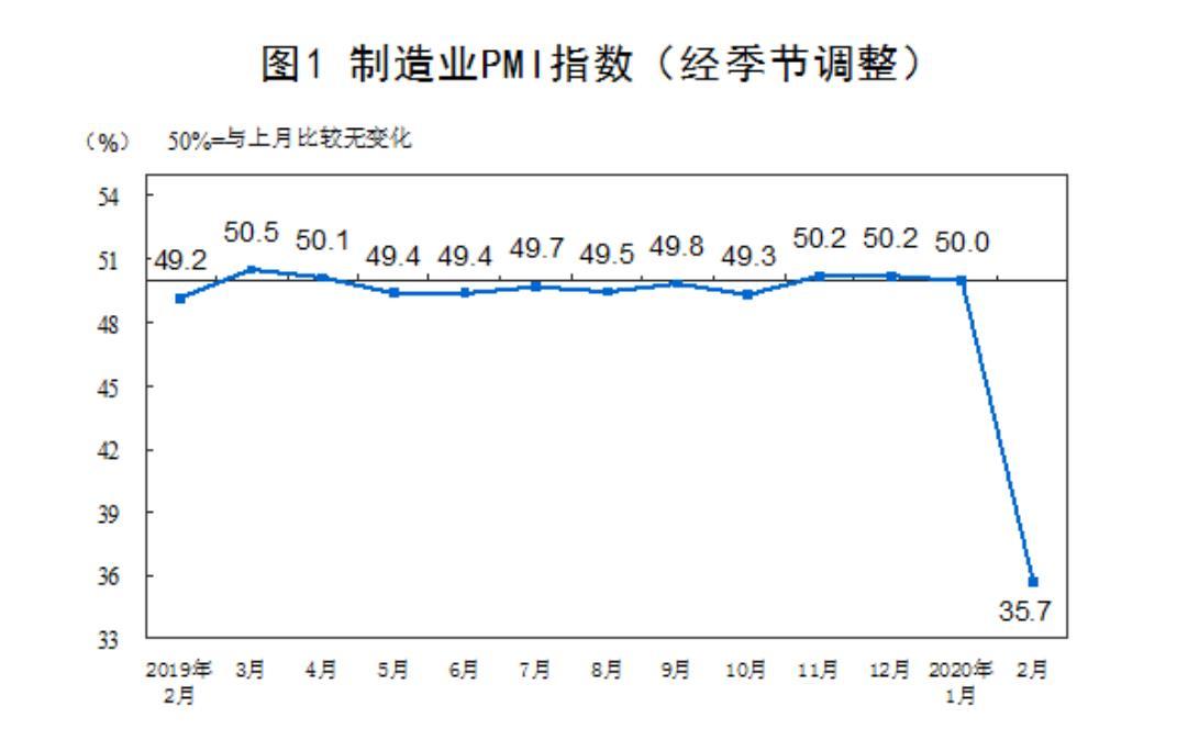 国家统计局:2月制造业PMI为35.7% 较上月大幅回落