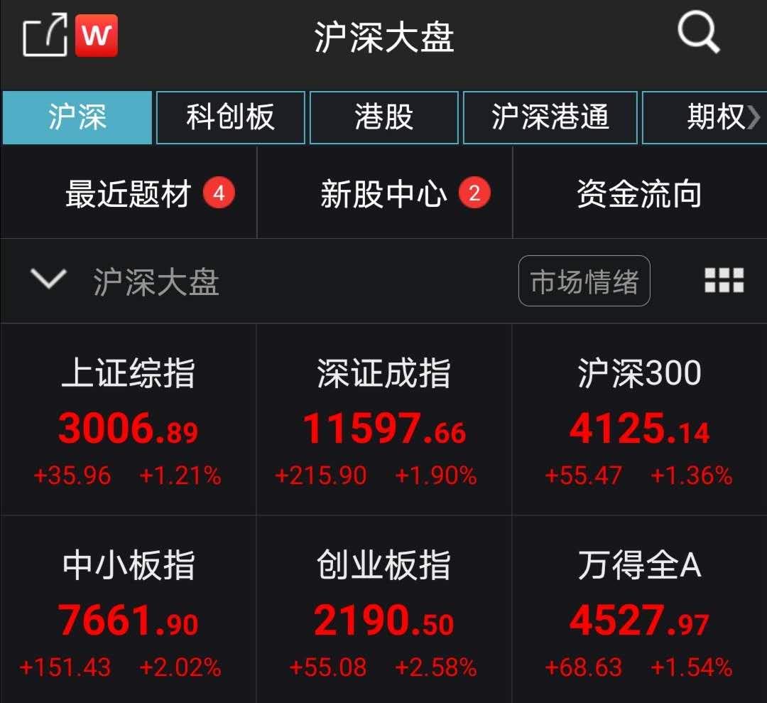 A股全线高开沪指重返3000点 超3400只个股上涨
