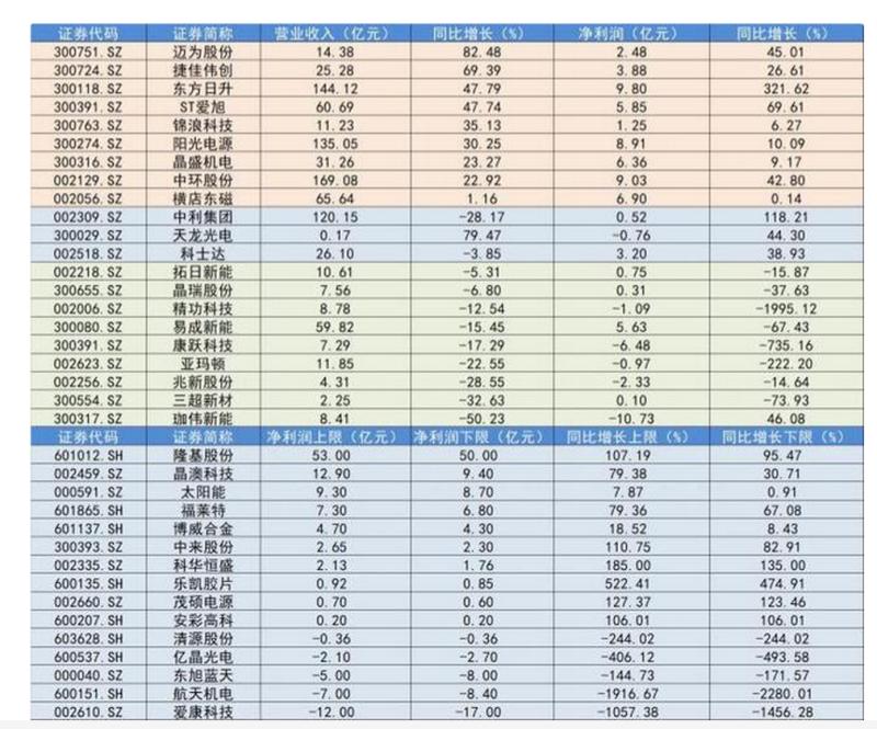 2019年A股光伏公司业绩前瞻:哪些公司赚钱