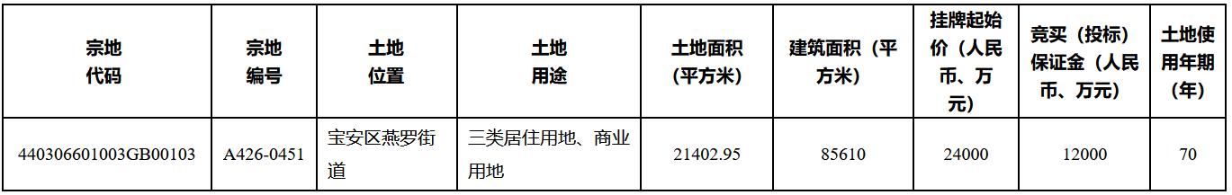 深圳市集中出让4宗地块