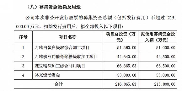 """盯住""""人造肉"""" 双塔食品拟定增21.5亿扩产 深股通频繁买卖"""